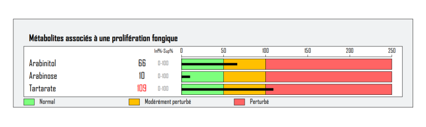 DMI fongique